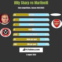 Billy Sharp vs Martinelli h2h player stats