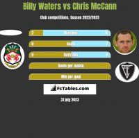 Billy Waters vs Chris McCann h2h player stats