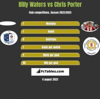 Billy Waters vs Chris Porter h2h player stats