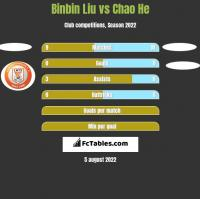 Binbin Liu vs Chao He h2h player stats