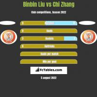 Binbin Liu vs Chi Zhang h2h player stats