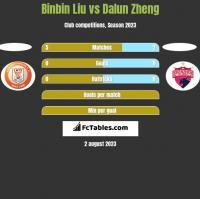 Binbin Liu vs Dalun Zheng h2h player stats