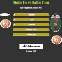 Binbin Liu vs Haibin Zhou h2h player stats