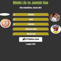 Binbin Liu vs Junmin Hao h2h player stats