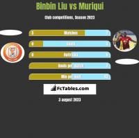Binbin Liu vs Muriqui h2h player stats