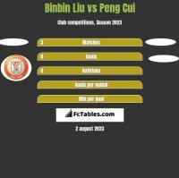 Binbin Liu vs Peng Cui h2h player stats