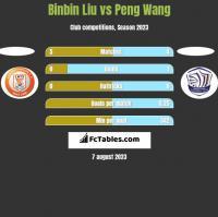 Binbin Liu vs Peng Wang h2h player stats