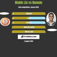 Binbin Liu vs Romulo h2h player stats