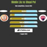 Binbin Liu vs Shuai Pei h2h player stats