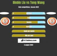 Binbin Liu vs Tong Wang h2h player stats