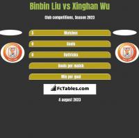 Binbin Liu vs Xinghan Wu h2h player stats