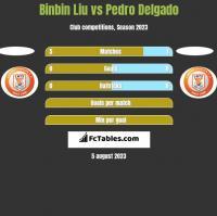 Binbin Liu vs Pedro Delgado h2h player stats