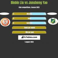 Binbin Liu vs Junsheng Yao h2h player stats