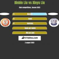 Binbin Liu vs Xinyu Liu h2h player stats