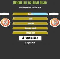 Binbin Liu vs Liuyu Duan h2h player stats