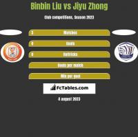 Binbin Liu vs Jiyu Zhong h2h player stats