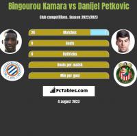 Bingourou Kamara vs Danijel Petkovic h2h player stats