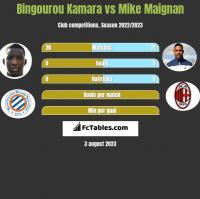 Bingourou Kamara vs Mike Maignan h2h player stats