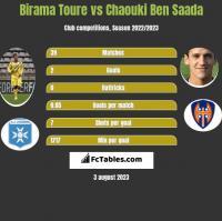 Birama Toure vs Chaouki Ben Saada h2h player stats