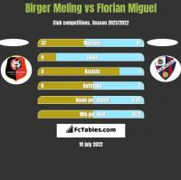 Birger Meling vs Florian Miguel h2h player stats