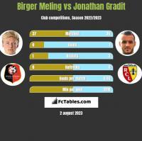 Birger Meling vs Jonathan Gradit h2h player stats