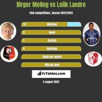 Birger Meling vs Loiik Landre h2h player stats
