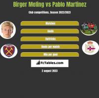 Birger Meling vs Pablo Martinez h2h player stats