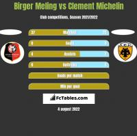 Birger Meling vs Clement Michelin h2h player stats