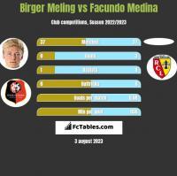 Birger Meling vs Facundo Medina h2h player stats