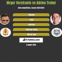 Birger Verstraete vs Adrien Trebel h2h player stats