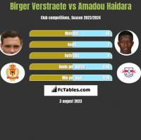 Birger Verstraete vs Amadou Haidara h2h player stats