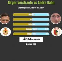 Birger Verstraete vs Andre Hahn h2h player stats