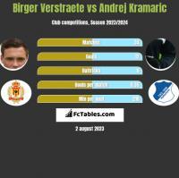 Birger Verstraete vs Andrej Kramaric h2h player stats