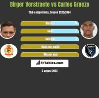 Birger Verstraete vs Carlos Gruezo h2h player stats