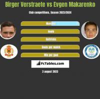 Birger Verstraete vs Evgen Makarenko h2h player stats