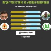 Birger Verstraete vs Joshua Guilavogui h2h player stats