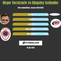 Birger Verstraete vs Kingsley Schindler h2h player stats