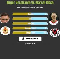 Birger Verstraete vs Marcel Risse h2h player stats