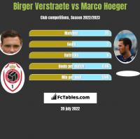Birger Verstraete vs Marco Hoeger h2h player stats