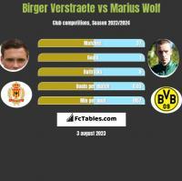 Birger Verstraete vs Marius Wolf h2h player stats
