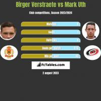 Birger Verstraete vs Mark Uth h2h player stats