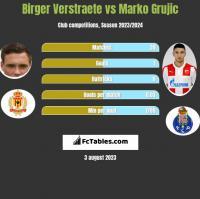 Birger Verstraete vs Marko Grujic h2h player stats