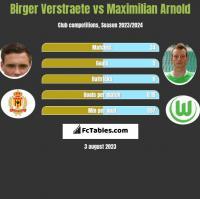 Birger Verstraete vs Maximilian Arnold h2h player stats