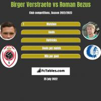 Birger Verstraete vs Roman Bezus h2h player stats