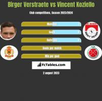 Birger Verstraete vs Vincent Koziello h2h player stats