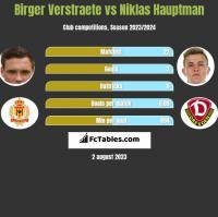 Birger Verstraete vs Niklas Hauptman h2h player stats
