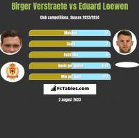 Birger Verstraete vs Eduard Loewen h2h player stats