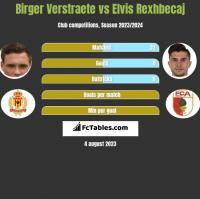 Birger Verstraete vs Elvis Rexhbecaj h2h player stats
