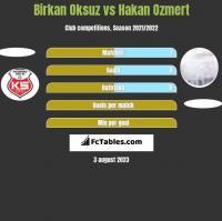 Birkan Oksuz vs Hakan Ozmert h2h player stats