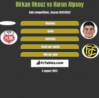 Birkan Oksuz vs Harun Alpsoy h2h player stats